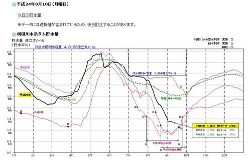 今日の貯水量2012/09/10
